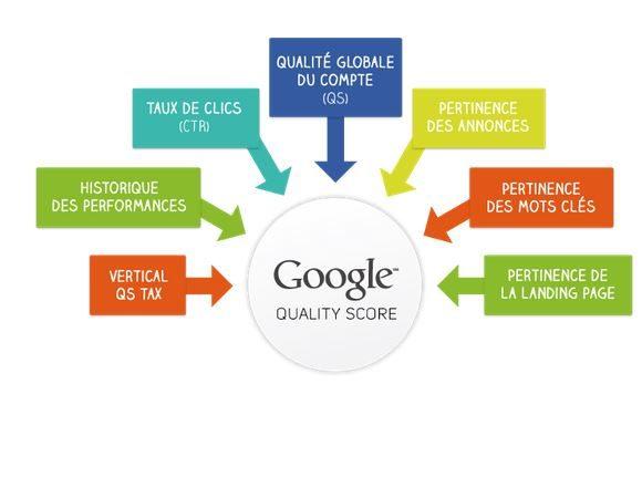 Compréhension du score qualité sur Adwords