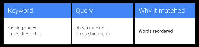 Exact Match sur Google – Mise à jour du caractère de correspondance